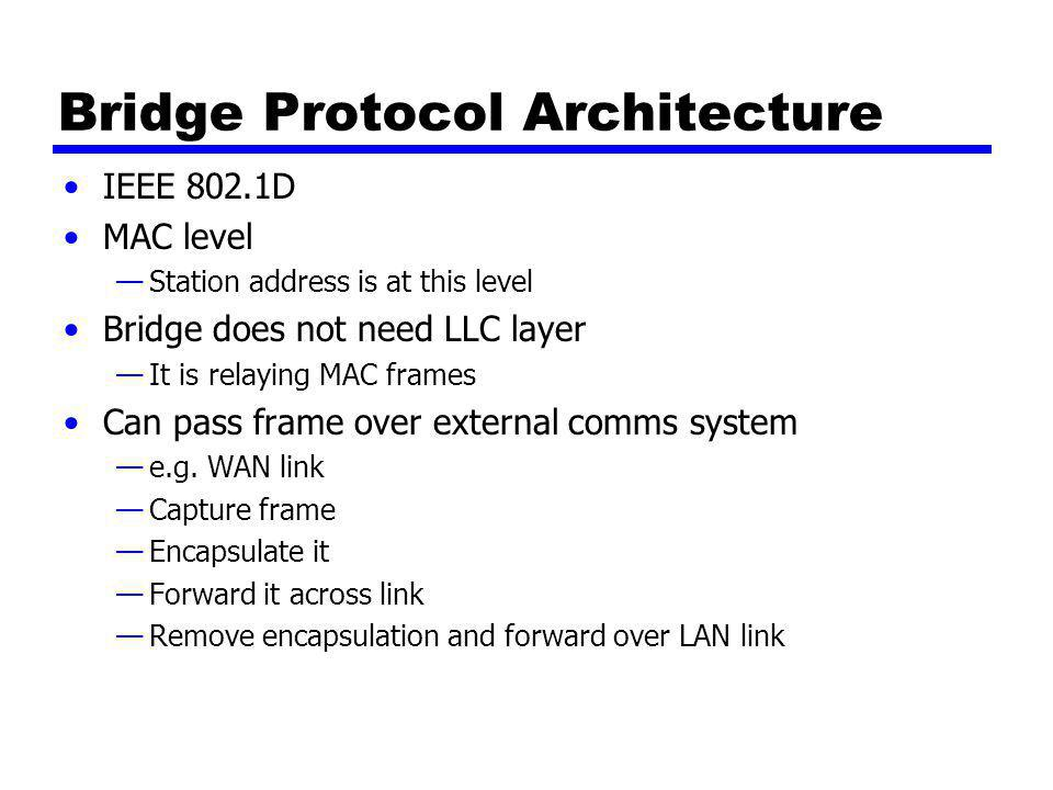 Bridge Protocol Architecture IEEE 802.1D MAC level —Station address is at this level Bridge does not need LLC layer —It is relaying MAC frames Can pass frame over external comms system —e.g.