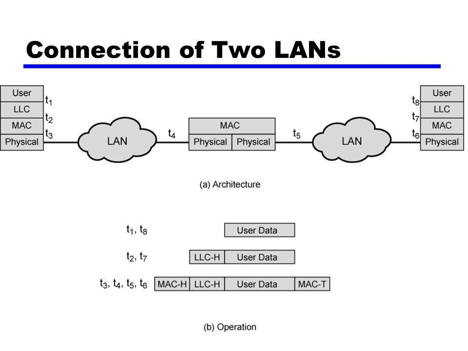 Connection of Two LANs