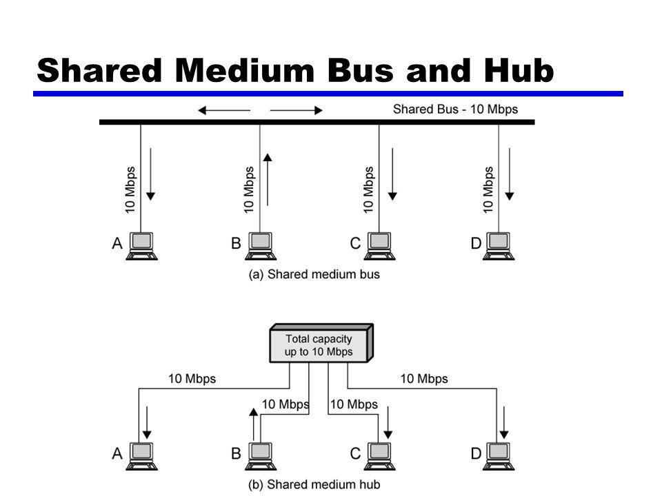 Shared Medium Bus and Hub