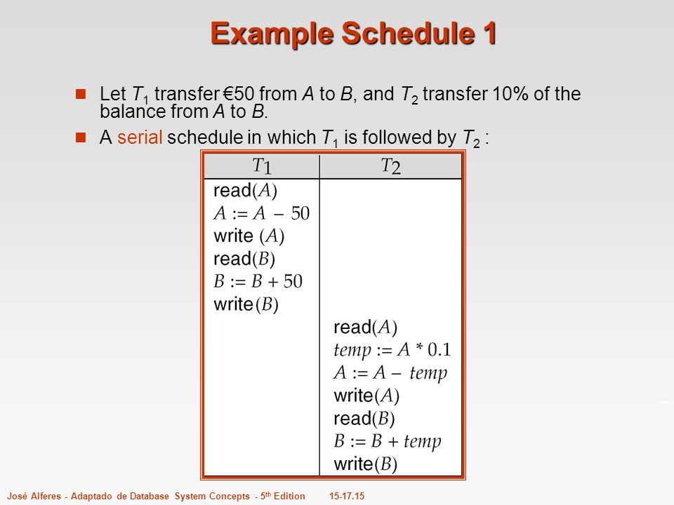 15-17.15José Alferes - Adaptado de Database System Concepts - 5 th Edition Example Schedule 1 Let T 1 transfer €50 from A to B, and T 2 transfer 10% o