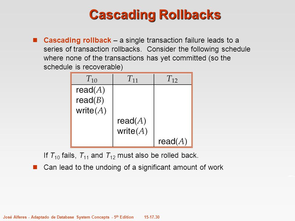 15-17.30José Alferes - Adaptado de Database System Concepts - 5 th Edition Cascading Rollbacks Cascading rollback – a single transaction failure leads