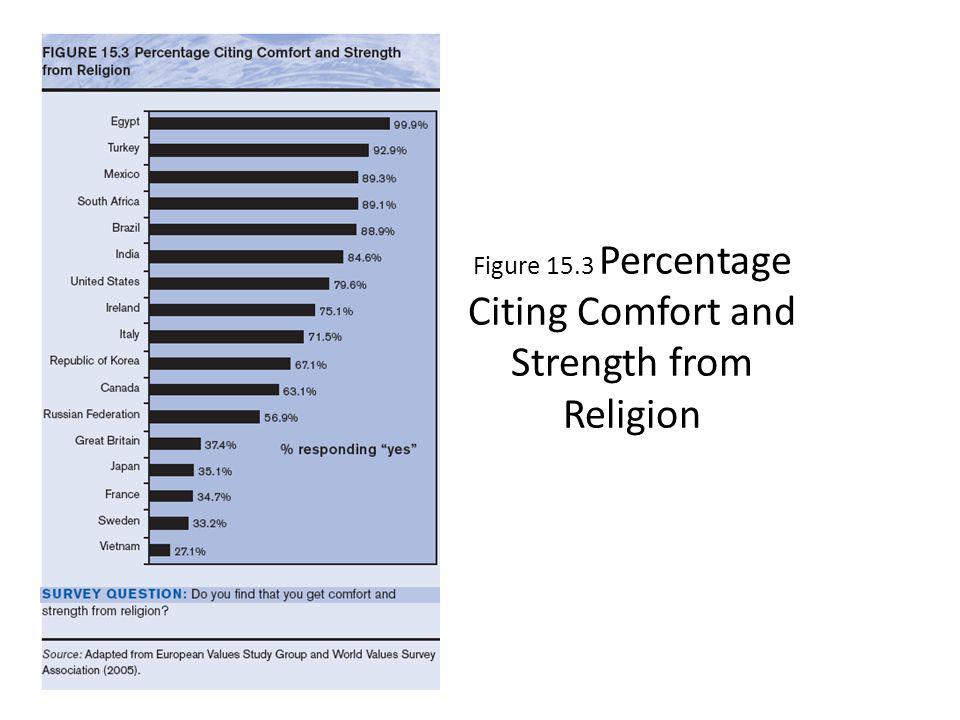 Figure 15.3 Percentage Citing Comfort and Strength from Religion