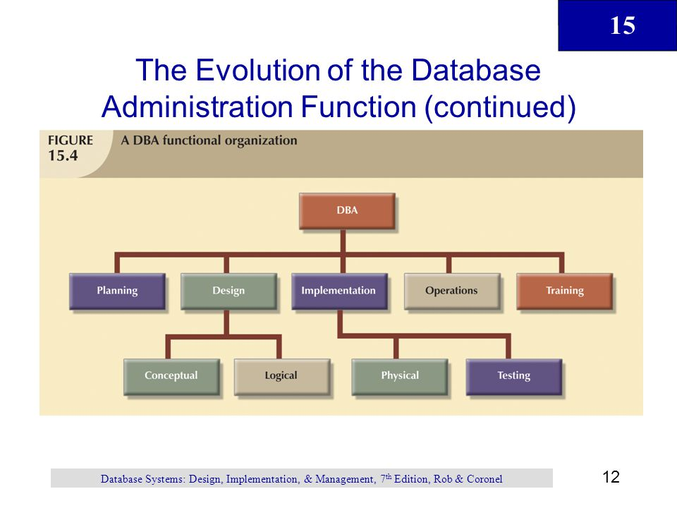 15 12 Database Systems: Design, Implementation, & Management, 7 th Edition, Rob & Coronel The Evolution of the Database Administration Function (conti