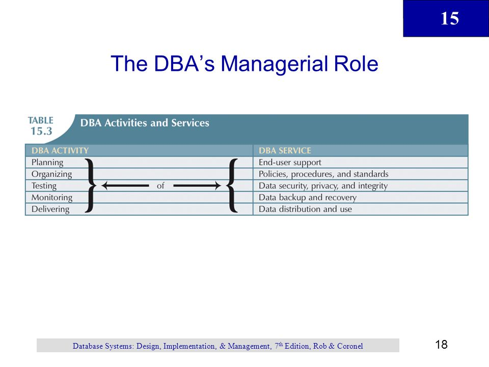 15 18 Database Systems: Design, Implementation, & Management, 7 th Edition, Rob & Coronel The DBA's Managerial Role