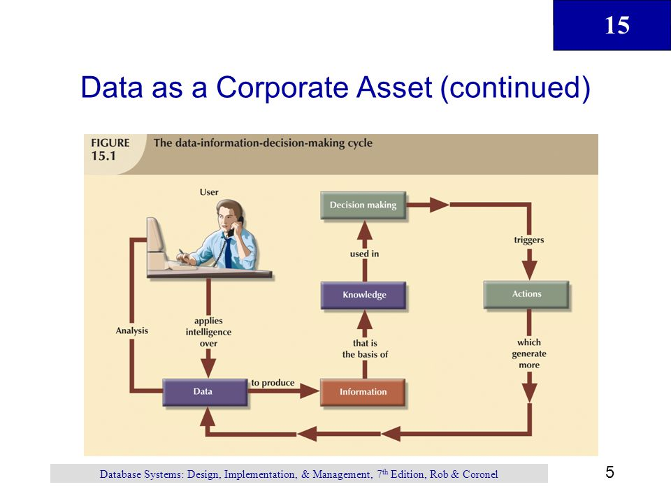 15 5 Database Systems: Design, Implementation, & Management, 7 th Edition, Rob & Coronel Data as a Corporate Asset (continued)
