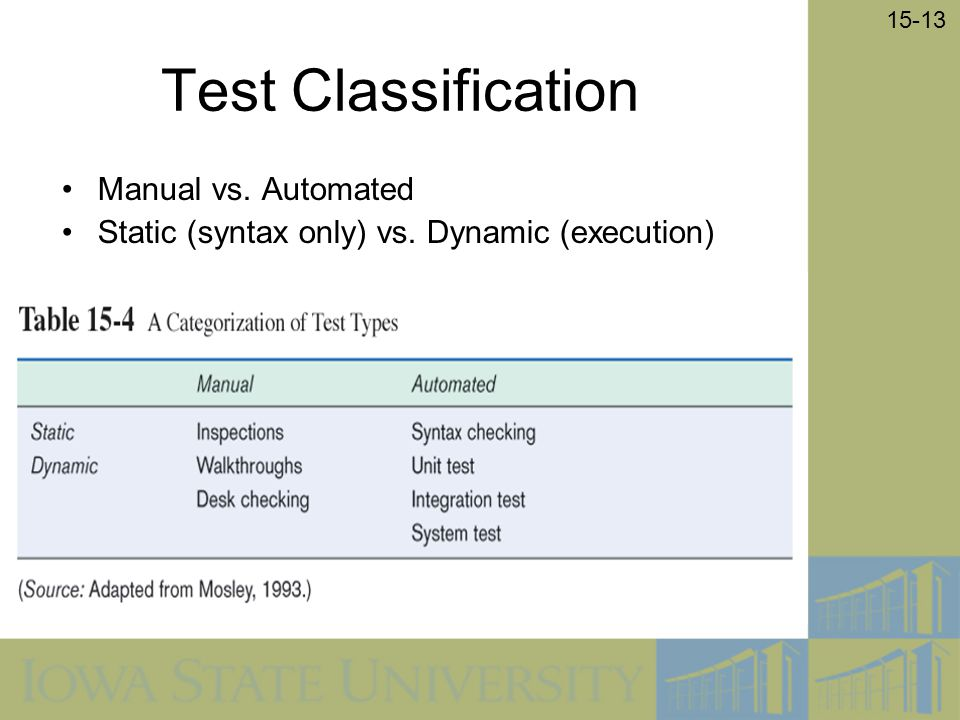 15-13 Test Classification Manual vs. Automated Static (syntax only) vs. Dynamic (execution)