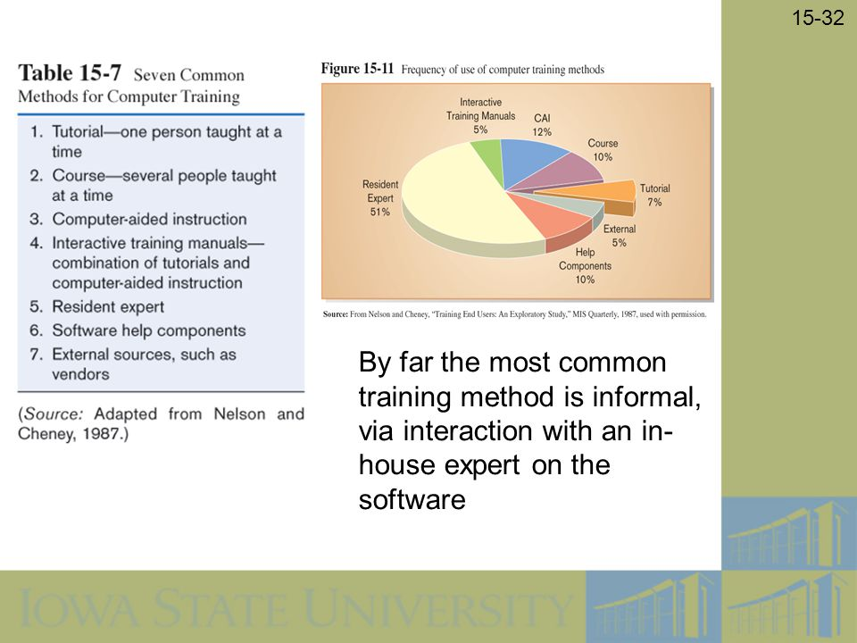 15-32 By far the most common training method is informal, via interaction with an in- house expert on the software
