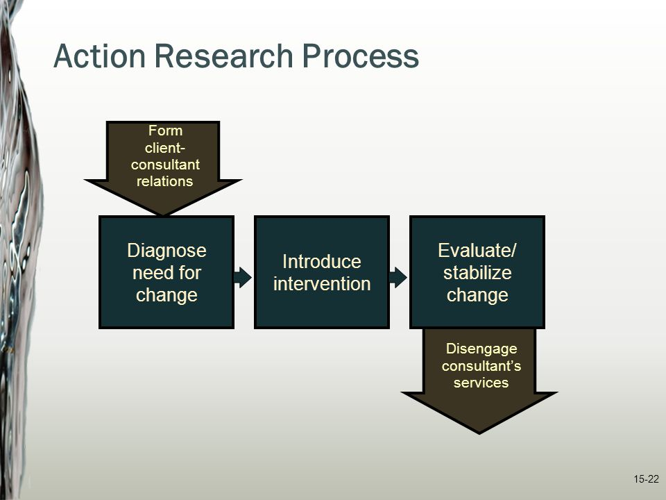 15-22 Form client- consultant relations Disengage consultant's services Action Research Process Diagnose need for change Introduce intervention Evalua