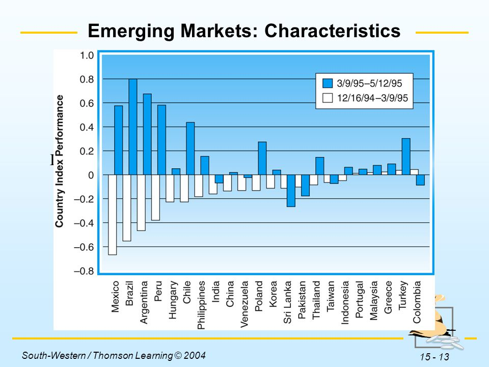 South-Western / Thomson Learning © 2004 15 - 13 Emerging Markets: Characteristics Insert Figure 15-2 (Emerging Market Volatility) here.