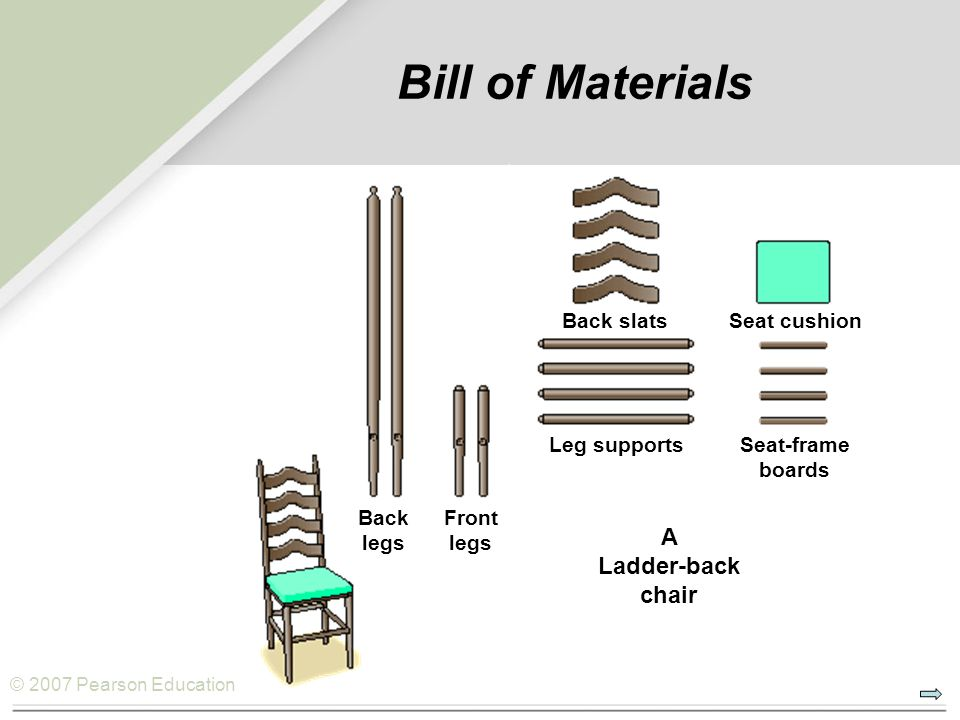 © 2007 Pearson Education Bill of Materials Seat cushion Seat-frame boards Front legs A Ladder-back chair Back legs Leg supports Back slats