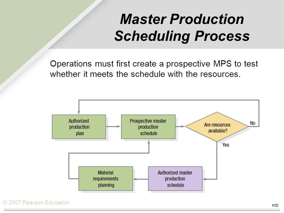 © 2007 Pearson Education Master Production Scheduling Process Operations must first create a prospective MPS to test whether it meets the schedule with the resources.