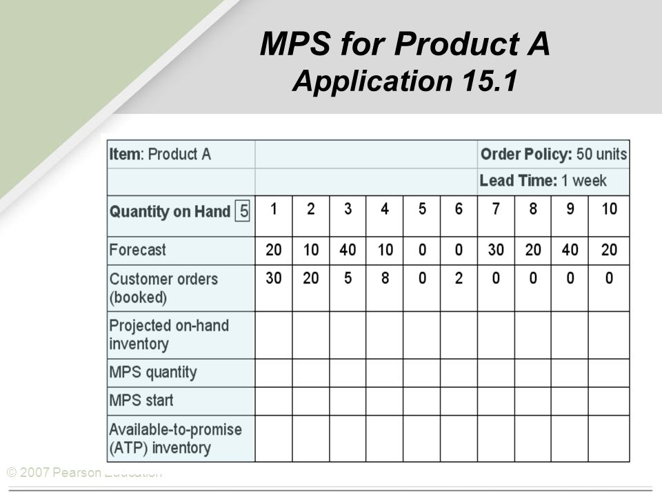 © 2007 Pearson Education MPS for Product A Application 15.1