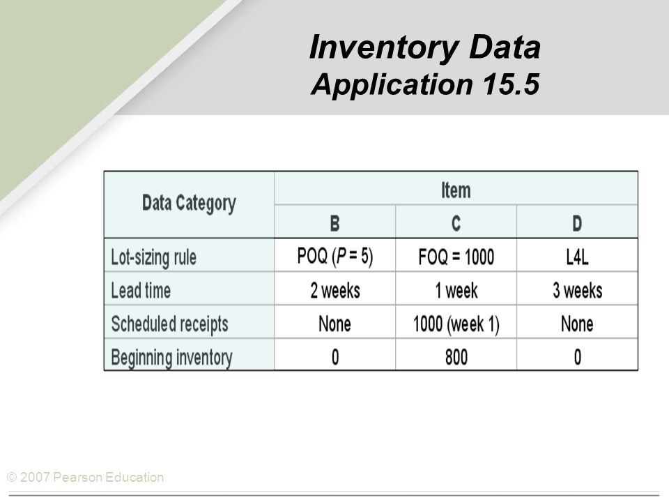 © 2007 Pearson Education Inventory Data Application 15.5