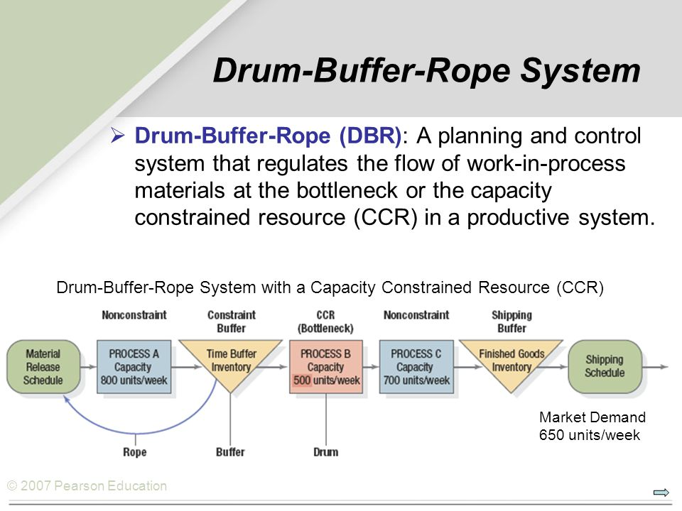 © 2007 Pearson Education Drum-Buffer-Rope System  Drum-Buffer-Rope (DBR): A planning and control system that regulates the flow of work-in-process materials at the bottleneck or the capacity constrained resource (CCR) in a productive system.