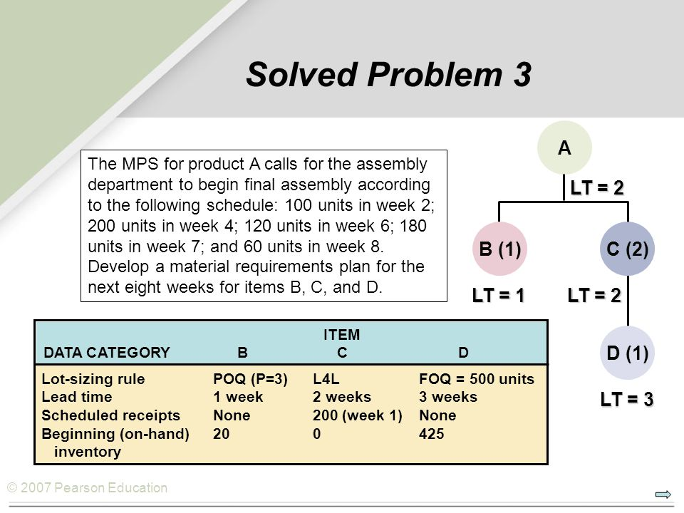 © 2007 Pearson Education Solved Problem 3 A B (1)C (2) D (1) LT = 2 LT = 1 LT = 2 LT = 3 ITEM DATA CATEGORYBCD Lot-sizing rulePOQ (P=3)L4LFOQ = 500 units Lead time1 week2 weeks3 weeks Scheduled receiptsNone200 (week 1)None Beginning (on-hand) 200425 inventory The MPS for product A calls for the assembly department to begin final assembly according to the following schedule: 100 units in week 2; 200 units in week 4; 120 units in week 6; 180 units in week 7; and 60 units in week 8.