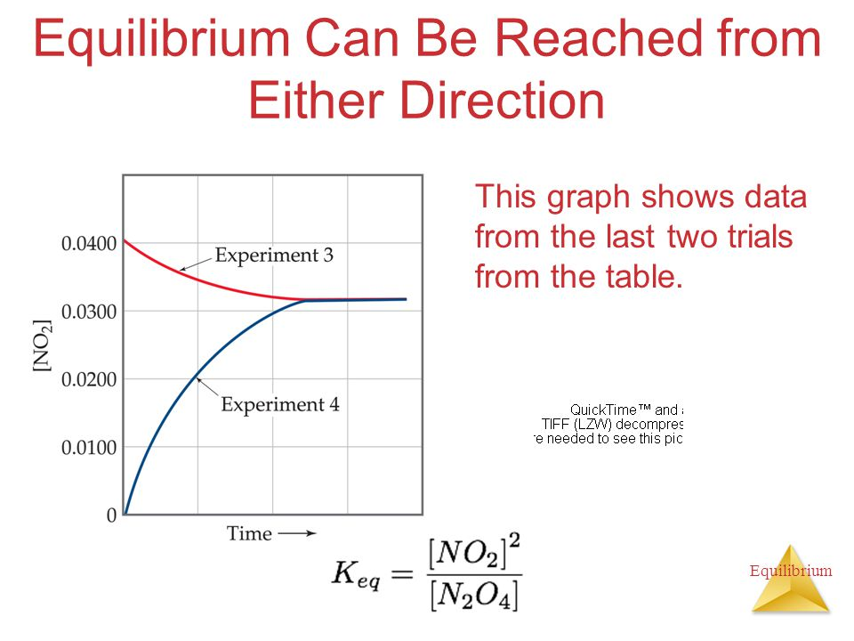 Equilibrium Equilibrium Can Be Reached from Either Direction This graph shows data from the last two trials from the table.