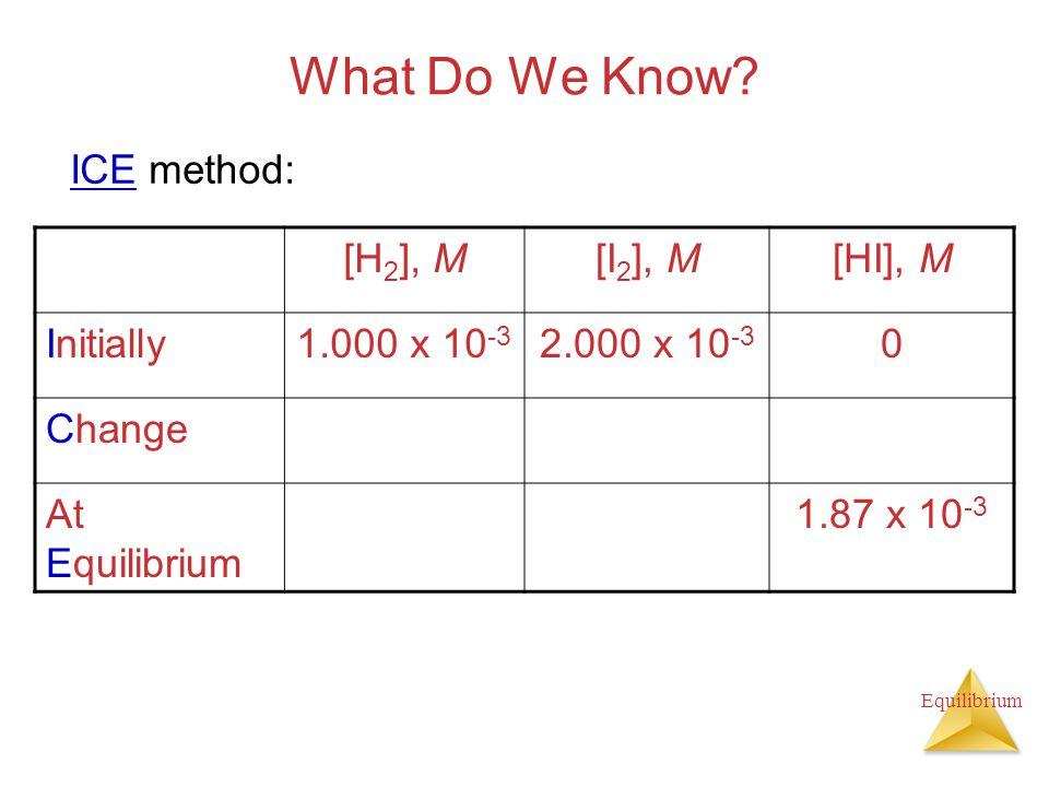Equilibrium What Do We Know? [H 2 ], M[I 2 ], M[HI], M Initially1.000 x 10 -3 2.000 x 10 -3 0 Change At Equilibrium 1.87 x 10 -3 ICE method:
