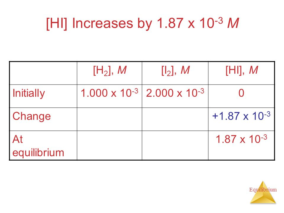 Equilibrium [HI] Increases by 1.87 x 10 -3 M [H 2 ], M[I 2 ], M[HI], M Initially1.000 x 10 -3 2.000 x 10 -3 0 Change+1.87 x 10 -3 At equilibrium 1.87