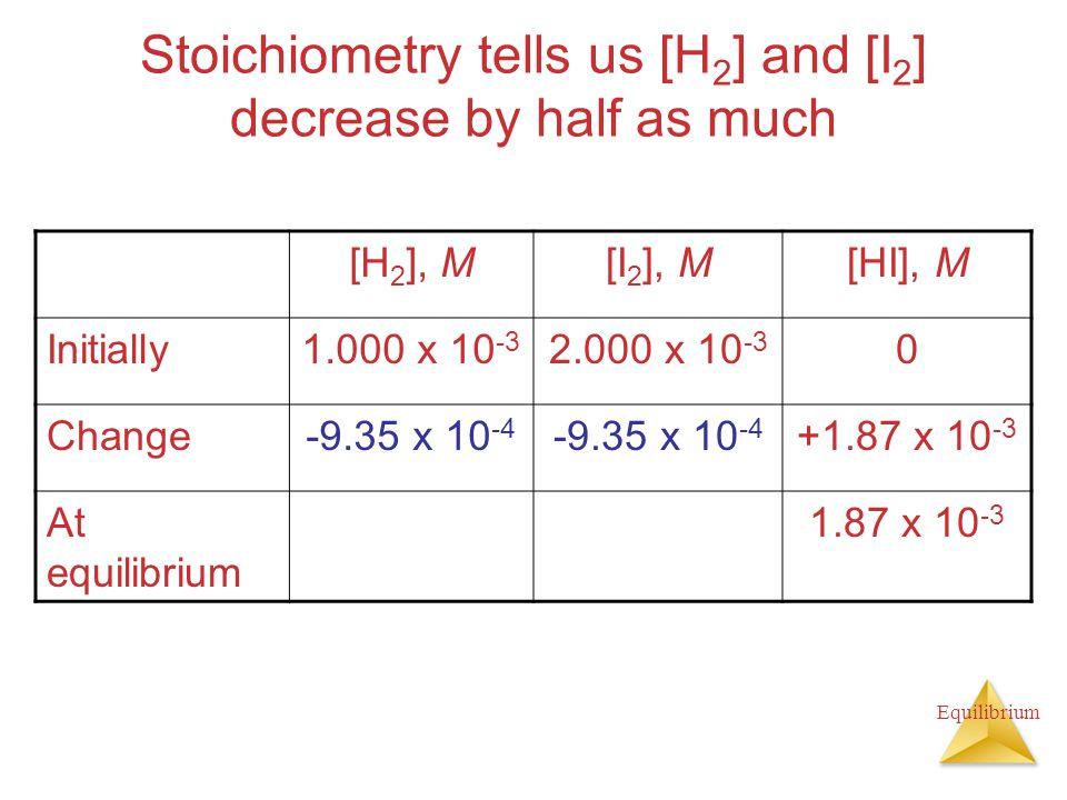 Equilibrium Stoichiometry tells us [H 2 ] and [I 2 ] decrease by half as much [H 2 ], M[I 2 ], M[HI], M Initially1.000 x 10 -3 2.000 x 10 -3 0 Change-