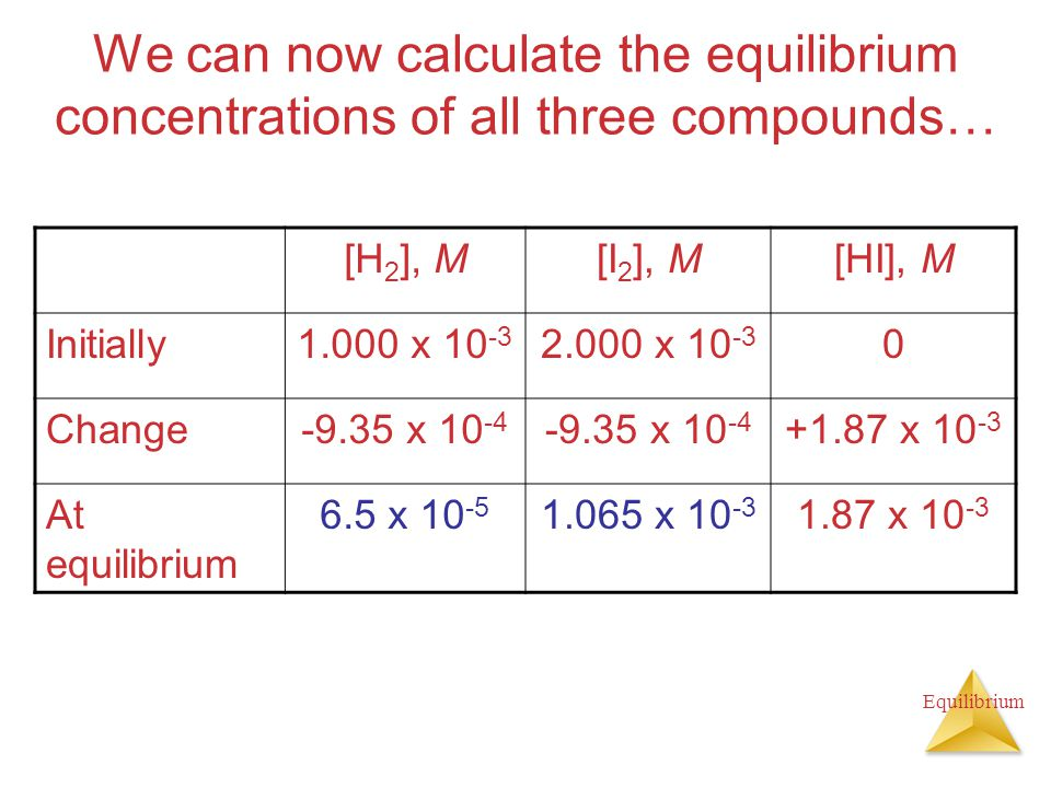 Equilibrium We can now calculate the equilibrium concentrations of all three compounds… [H 2 ], M[I 2 ], M[HI], M Initially1.000 x 10 -3 2.000 x 10 -3