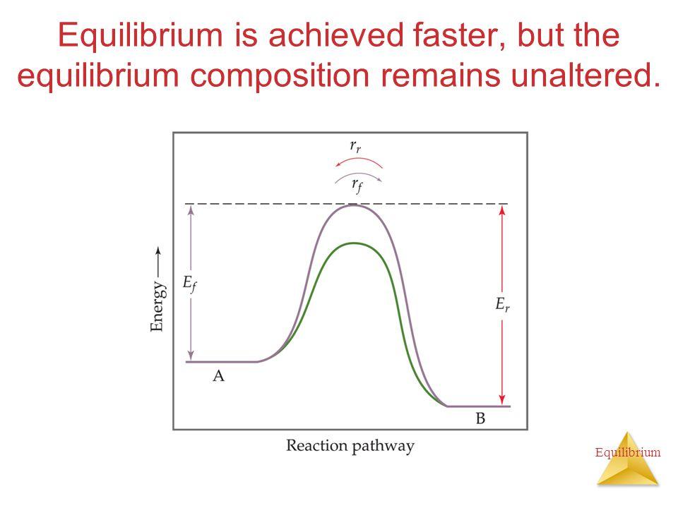Equilibrium Equilibrium is achieved faster, but the equilibrium composition remains unaltered.