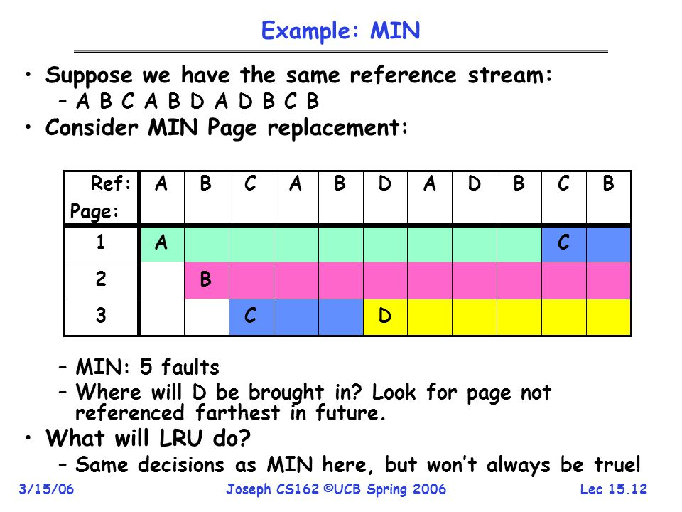 Lec 15.12 3/15/06Joseph CS162 ©UCB Spring 2006 Suppose we have the same reference stream: –A B C A B D A D B C B Consider MIN Page replacement: –MIN: