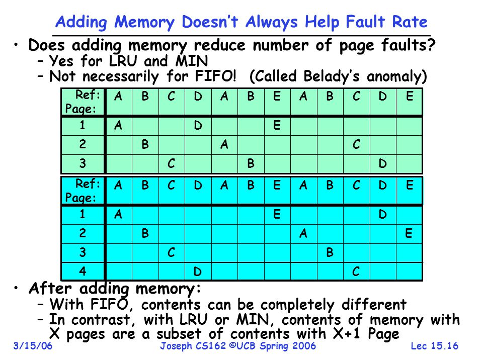 Lec 15.16 3/15/06Joseph CS162 ©UCB Spring 2006 Adding Memory Doesn't Always Help Fault Rate Does adding memory reduce number of page faults? –Yes for