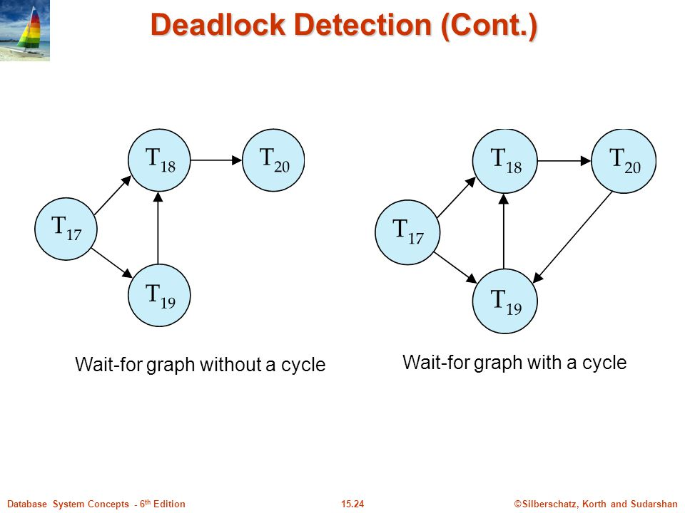 ©Silberschatz, Korth and Sudarshan15.24Database System Concepts - 6 th Edition Deadlock Detection (Cont.) Wait-for graph without a cycle Wait-for graph with a cycle