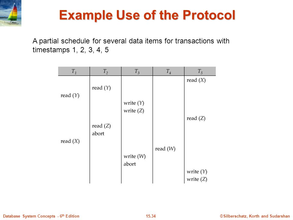 ©Silberschatz, Korth and Sudarshan15.34Database System Concepts - 6 th Edition Example Use of the Protocol A partial schedule for several data items for transactions with timestamps 1, 2, 3, 4, 5