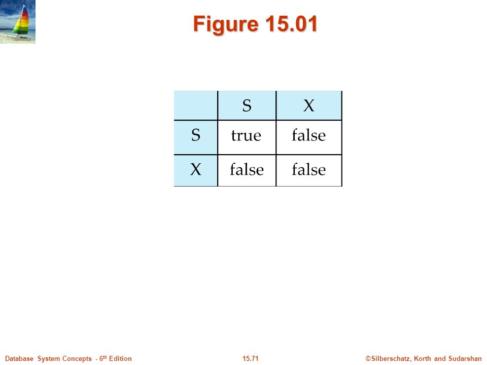 ©Silberschatz, Korth and Sudarshan15.71Database System Concepts - 6 th Edition Figure 15.01