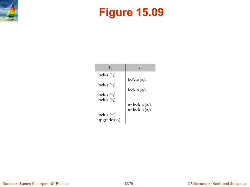 ©Silberschatz, Korth and Sudarshan15.75Database System Concepts - 6 th Edition Figure 15.09