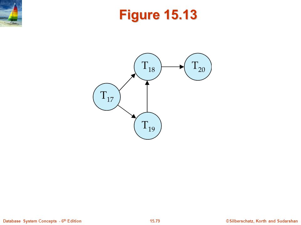 ©Silberschatz, Korth and Sudarshan15.79Database System Concepts - 6 th Edition Figure 15.13