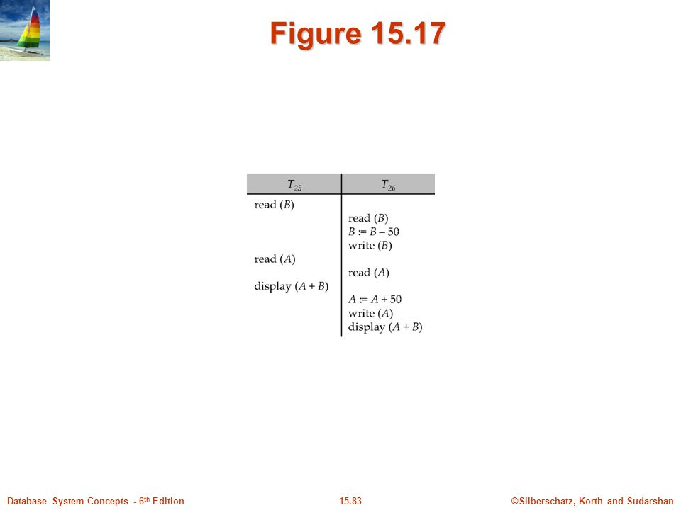 ©Silberschatz, Korth and Sudarshan15.83Database System Concepts - 6 th Edition Figure 15.17