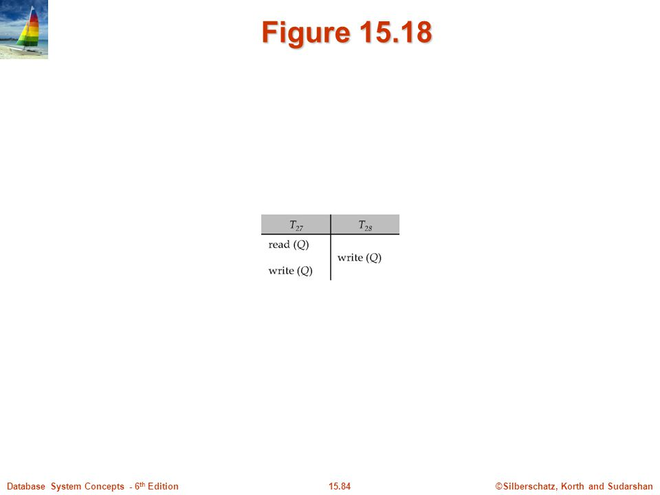 ©Silberschatz, Korth and Sudarshan15.84Database System Concepts - 6 th Edition Figure 15.18