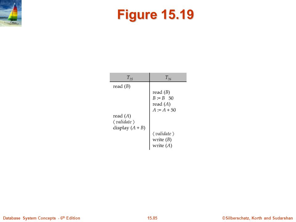 ©Silberschatz, Korth and Sudarshan15.85Database System Concepts - 6 th Edition Figure 15.19