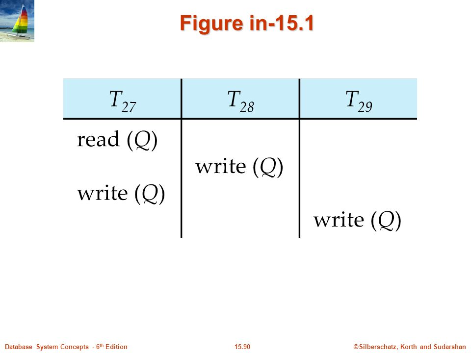 ©Silberschatz, Korth and Sudarshan15.90Database System Concepts - 6 th Edition Figure in-15.1