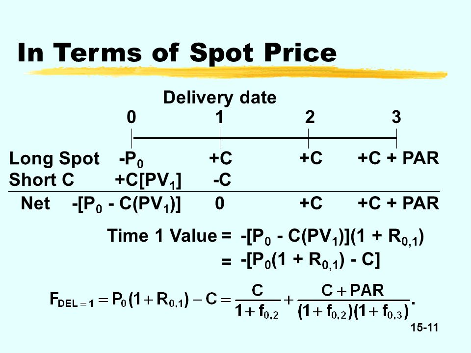 15-11 In Terms of Spot Price +C 012 +C + PAR 3 +C -C +C + PAR -P 0 Long Spot +C[PV 1 ]Short C Net-[P 0 - C(PV 1 )]0 -[P 0 - C(PV 1 )](1 + R 0,1 )Time 1 Value= = -[P 0 (1 + R 0,1 ) - C] +C Delivery date