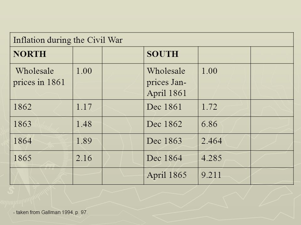 Inflation during the Civil War NORTH SOUTH Wholesale prices in 1861 1.00Wholesale prices Jan- April 1861 1.00 18621.17Dec 18611.72 18631.48Dec 18626.8