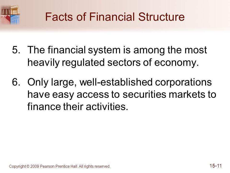 Copyright © 2009 Pearson Prentice Hall. All rights reserved. 15-11 Facts of Financial Structure 5.The financial system is among the most heavily regul