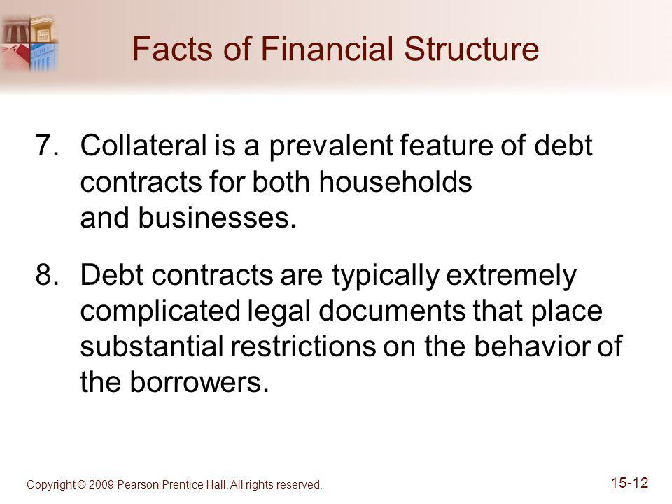 Copyright © 2009 Pearson Prentice Hall. All rights reserved. 15-12 Facts of Financial Structure 7.Collateral is a prevalent feature of debt contracts