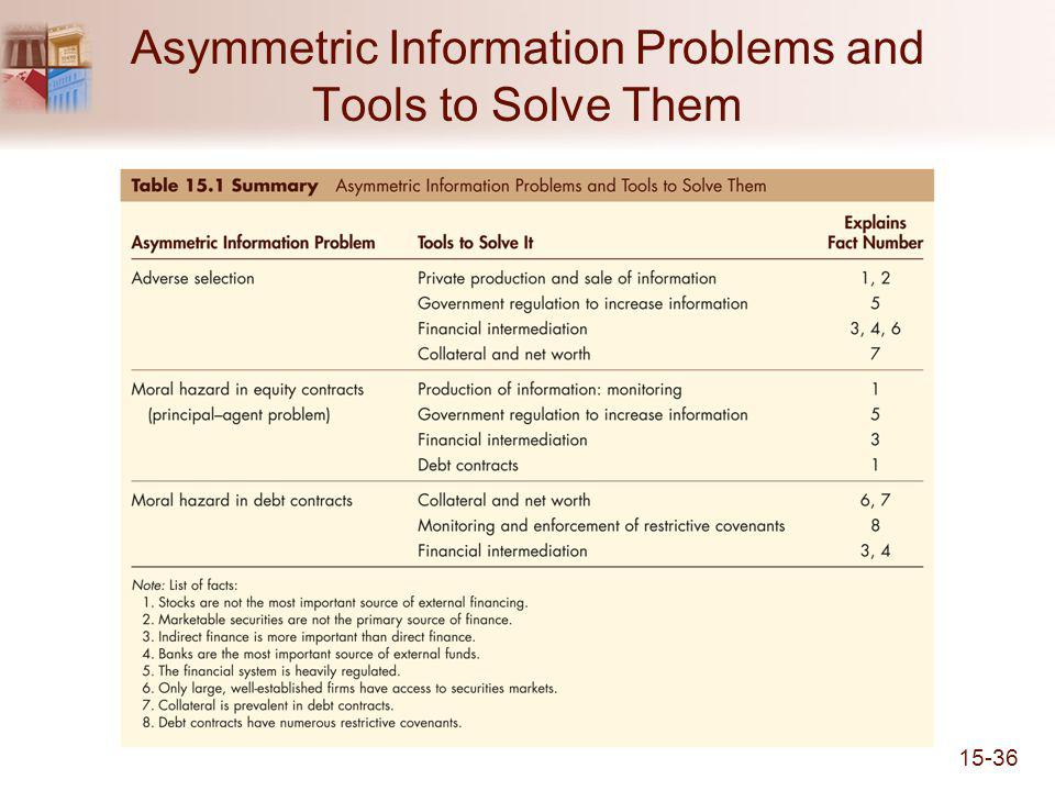 15-36 Asymmetric Information Problems and Tools to Solve Them