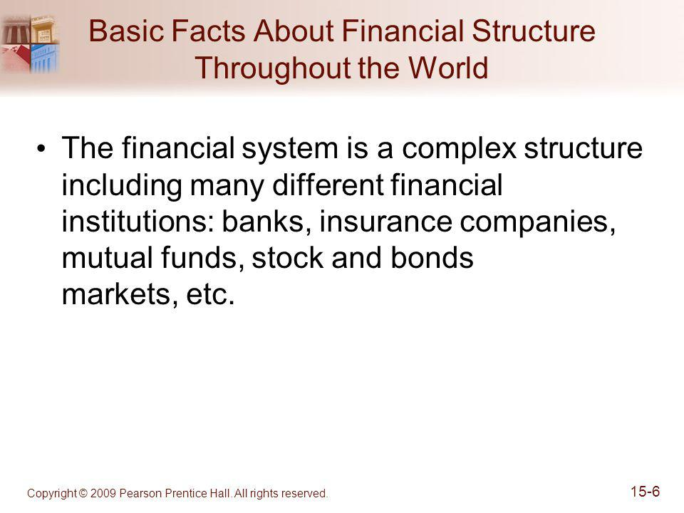 Copyright © 2009 Pearson Prentice Hall. All rights reserved. 15-6 Basic Facts About Financial Structure Throughout the World The financial system is a