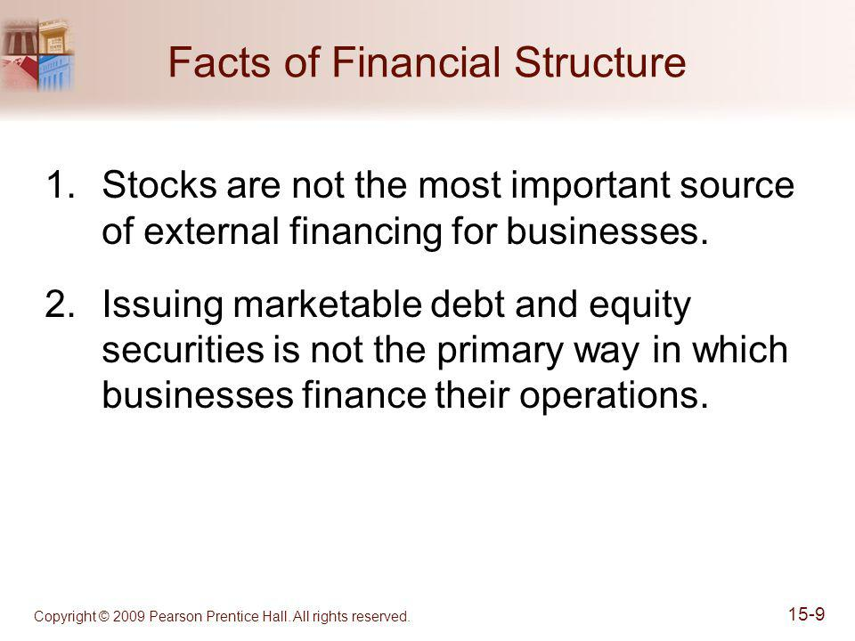 Copyright © 2009 Pearson Prentice Hall. All rights reserved. 15-9 Facts of Financial Structure 1.Stocks are not the most important source of external