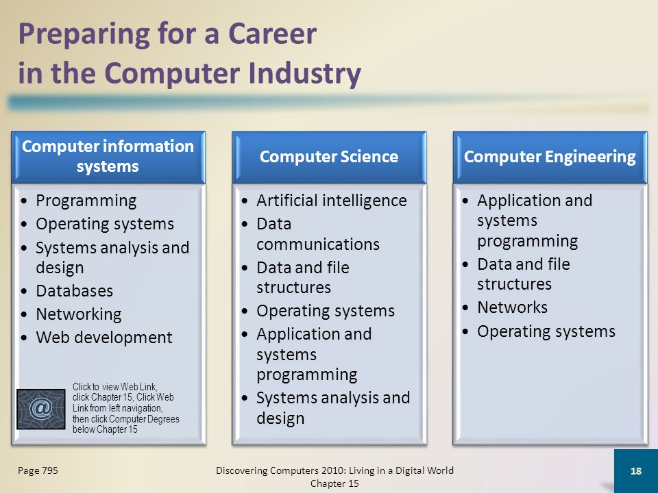 Preparing for a Career in the Computer Industry Computer information systems Programming Operating systems Systems analysis and design Databases Networking Web development Computer Science Artificial intelligence Data communications Data and file structures Operating systems Application and systems programming Systems analysis and design Computer Engineering Application and systems programming Data and file structures Networks Operating systems Discovering Computers 2010: Living in a Digital World Chapter 15 18 Page 795 Click to view Web Link, click Chapter 15, Click Web Link from left navigation, then click Computer Degrees below Chapter 15