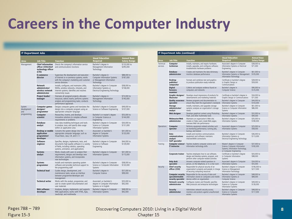 Careers in the Computer Industry The computer equipment field consists of manufacturers and distributors of computers and computer-related hardware Careers in this field are available with companies that design, manufacture, and produce computers and devices Discovering Computers 2010: Living in a Digital World Chapter 15 9 Page 790 Figure 15-4