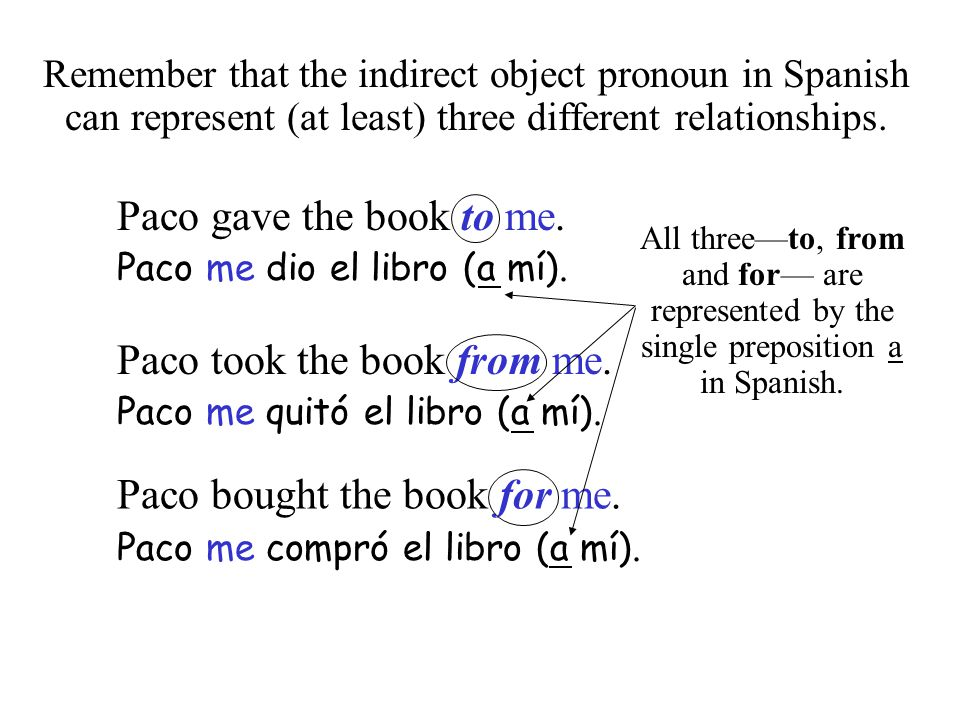 Remember that the indirect object pronoun in Spanish can represent (at least) three different relationships. Paco gave the book to me. Paco me dio el