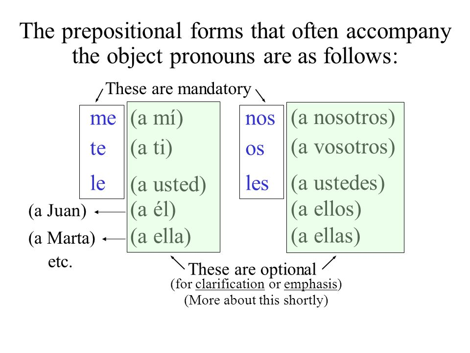 The prepositional forms that often accompany the object pronouns are as follows: me te lele nos os les (a mí) (a ti) (a usted) (a él) (a ella) (a nosotros) (a vosotros) (a ustedes) (a ellos) (a ellas) These are mandatory (for clarification or emphasis) (a Juan) (a Marta) etc.