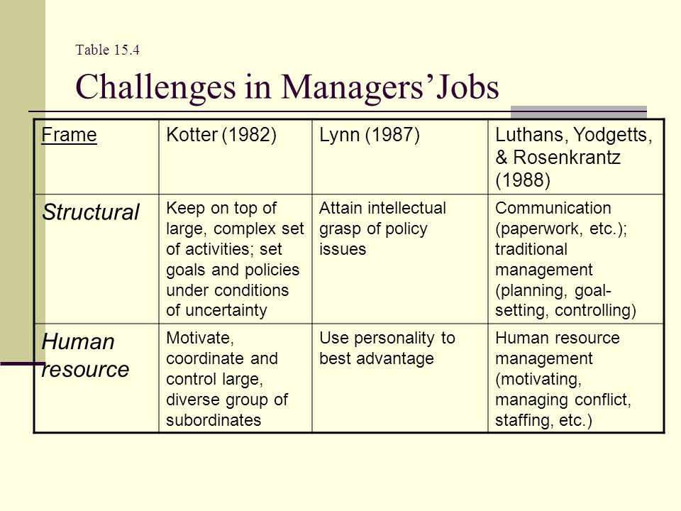 Table 15.4 Challenges in Managers'Jobs FrameKotter (1982)Lynn (1987)Luthans, Yodgetts, & Rosenkrantz (1988) Structural Keep on top of large, complex set of activities; set goals and policies under conditions of uncertainty Attain intellectual grasp of policy issues Communication (paperwork, etc.); traditional management (planning, goal- setting, controlling) Human resource Motivate, coordinate and control large, diverse group of subordinates Use personality to best advantage Human resource management (motivating, managing conflict, staffing, etc.)