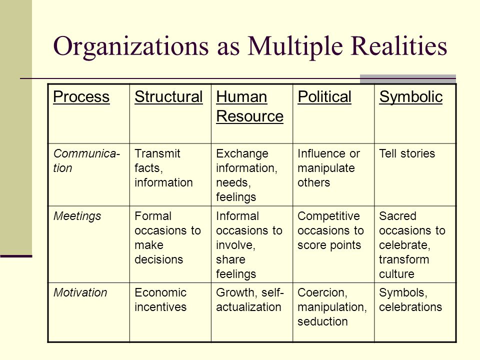 Organizations as Multiple Realities ProcessStructuralHuman Resource PoliticalSymbolic Communica- tion Transmit facts, information Exchange information, needs, feelings Influence or manipulate others Tell stories MeetingsFormal occasions to make decisions Informal occasions to involve, share feelings Competitive occasions to score points Sacred occasions to celebrate, transform culture MotivationEconomic incentives Growth, self- actualization Coercion, manipulation, seduction Symbols, celebrations
