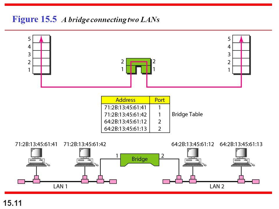 15.11 Figure 15.5 A bridge connecting two LANs